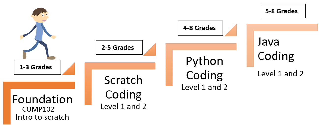 step to coding path