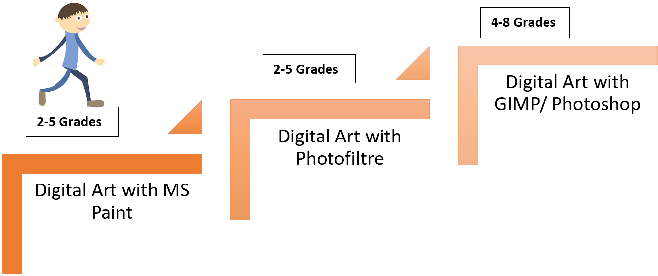 step to digital art