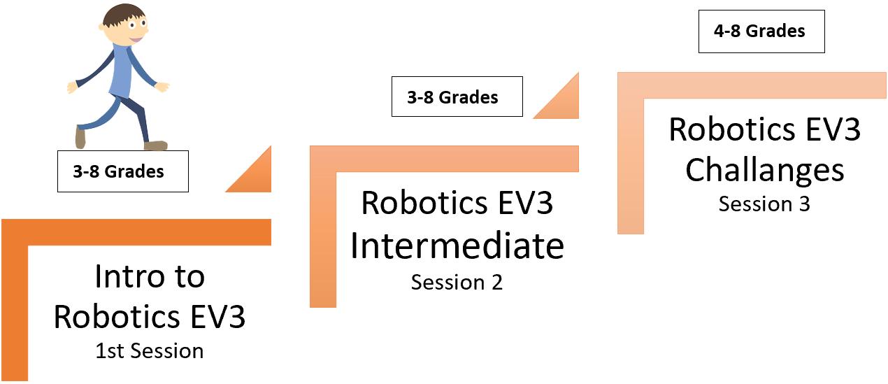 step to robotics